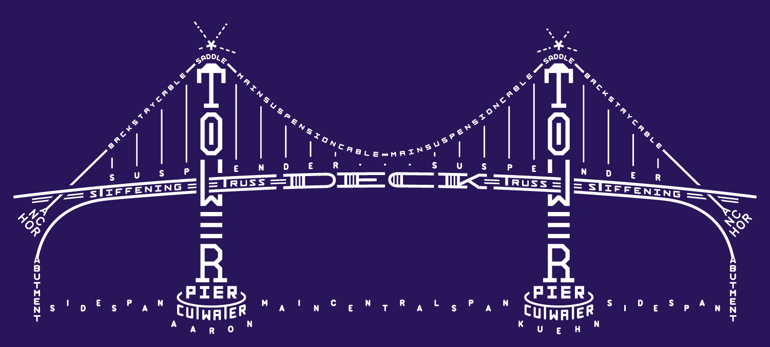 A diagram of a suspension bridge, composed of the names of its parts using typography.